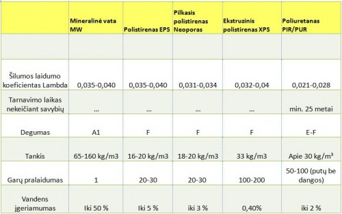 Termoizoliacinių medžiagų lentelė