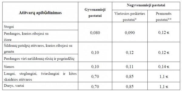 A++ atitvaru normines silumos perdavimo koeficientai